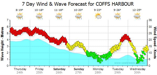 Coffs Harbour Forecast